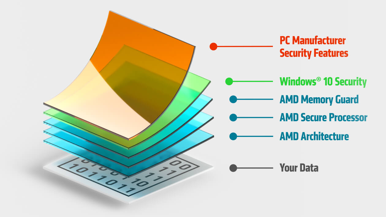 AMD Security Layer