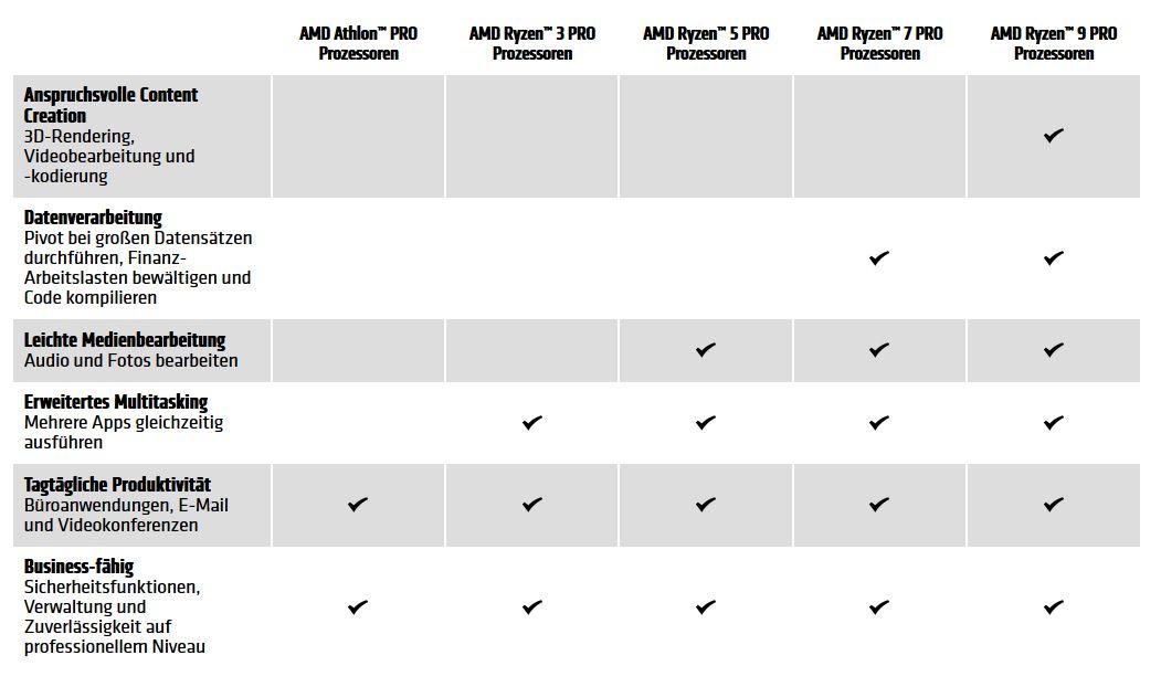 Vergleich AMD Ryzen PRO Prozessoren