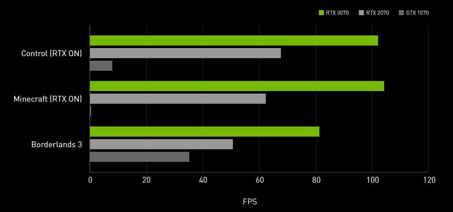 Spiel-Performance RTX 3070