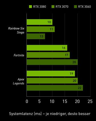 FPS Vergleich von unterschiedlichen Spielen: Rainbow Six Siege, Apex Legends, Fortnite Mobile Version